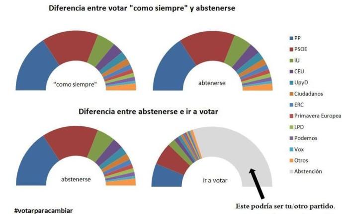 Votar para cambiar